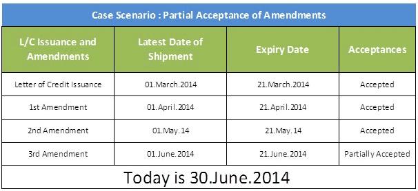 Partial Acceptance of Amendments | Letterofcredit biz | LC | L/C