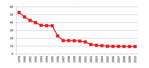 Figure 3 : Chinese Average Tariff Rate Between 1978-2010