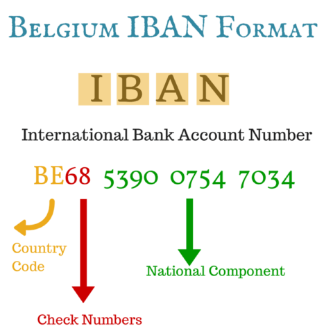 Iban Formats Are Submitted To The Swift Registration Authority Exclusively By National Standards Body Or Central Bank Of Respected