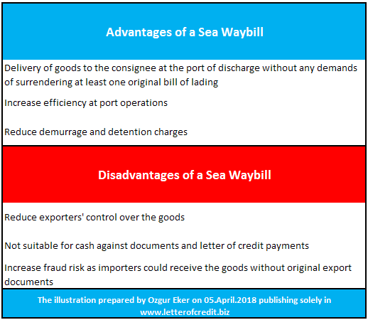 advantages and disadvantages of a sea waybill