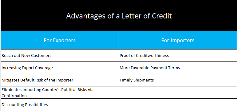 advantages of a letter of credit for exporters and importers