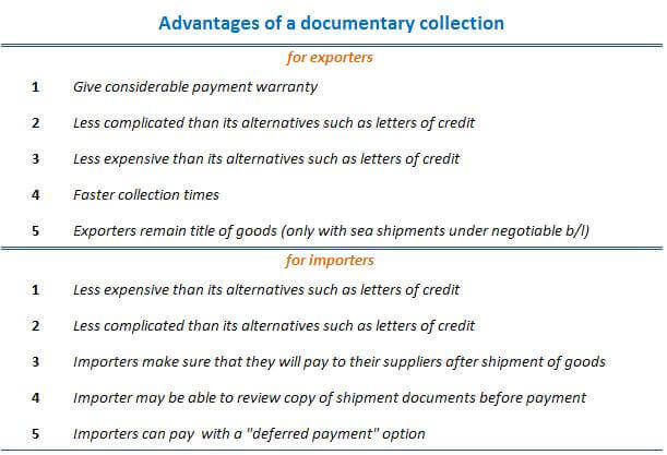 Figure 1 : Advantages of a documentary collection for exporters and importers