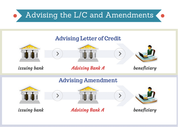 advising letter of credit amendments