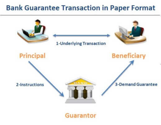 How does a bank guarantee work in paper format?
