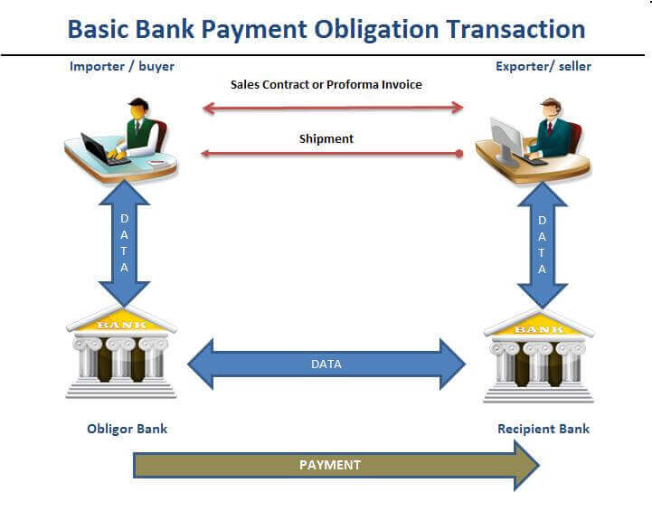 Figure 1 : Basic Bank Payment Obligation Transaction