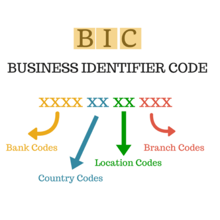 What is Business Identifier Code (BIC) and International Bank