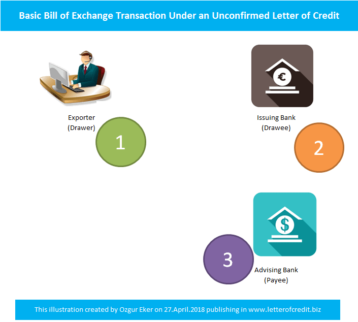 Basic bill of exchange transaction flow chart