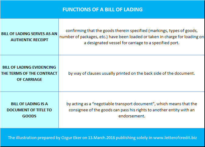 functions of a bill of lading