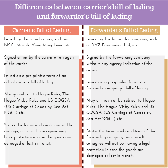 differences between a freight forwarder's bill of lading and a carrier's bill of lading