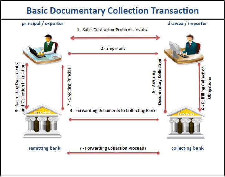 Figure 1 : Cash Against Document Payment Transaction Diagram