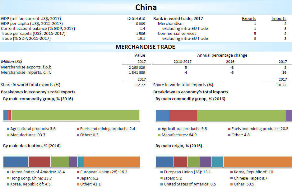 china export and import statistics