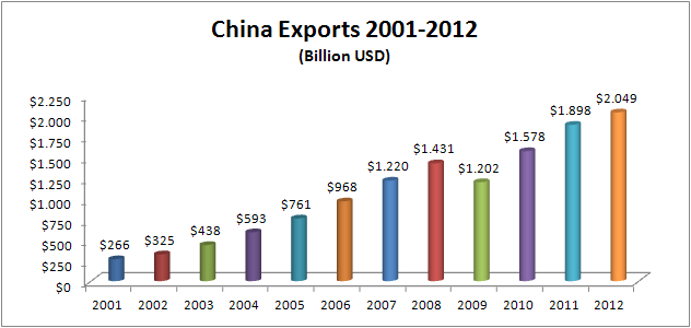 Figure 1 : Chinese Exports Between 2001 and 2012