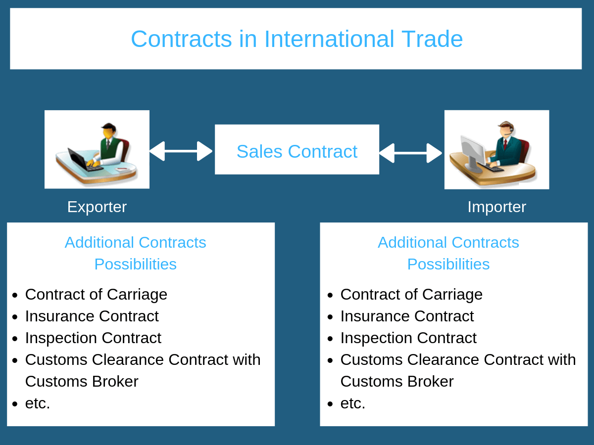 contracts in international trade