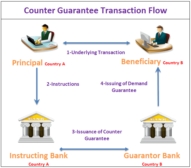 How does a counter guarantee work?