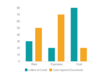 Differences Between Cash Against Documents and Letters of Credit