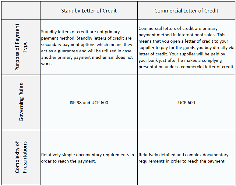 Differences between standby letter of credit and commercial letter of credit