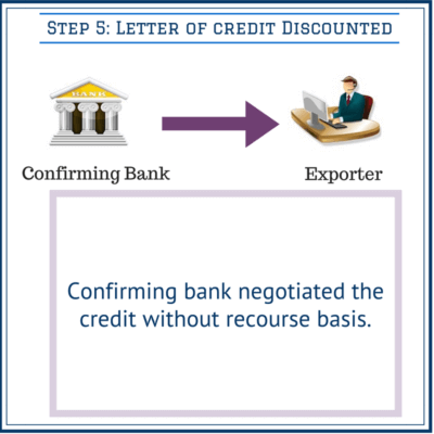 discounting the letter of credit