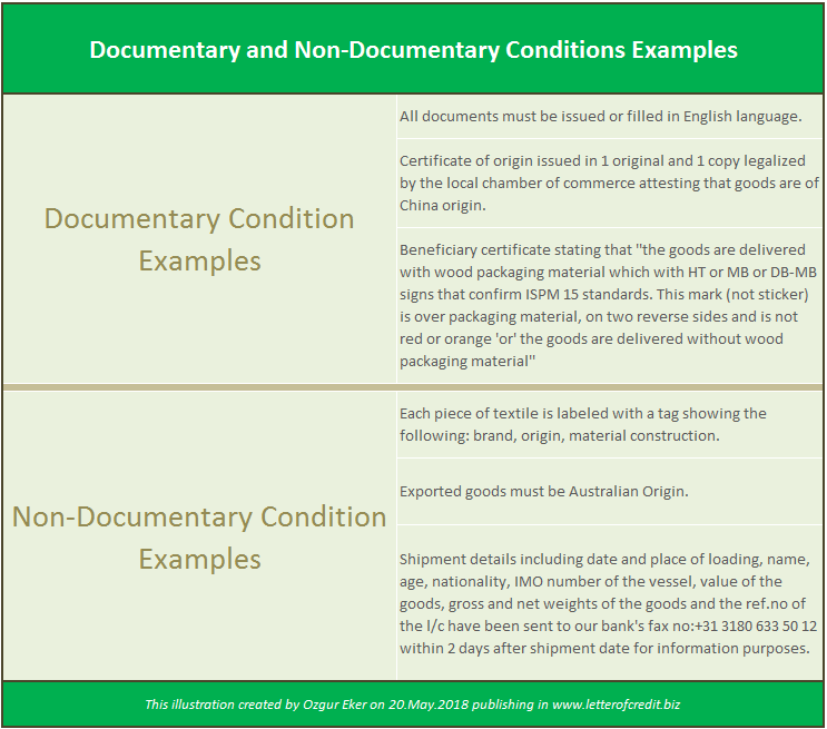 Documentary and Non-Documentary Conditions Examples