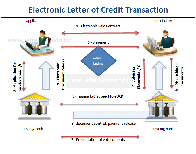 Figure 1 : Electronic Letter of Credit Transaction Process