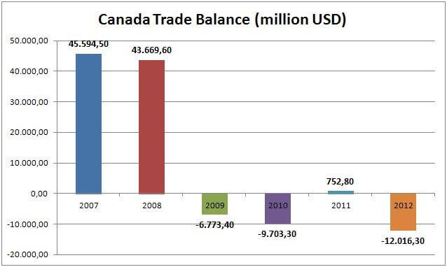 Canada Trade Balance (million USD)