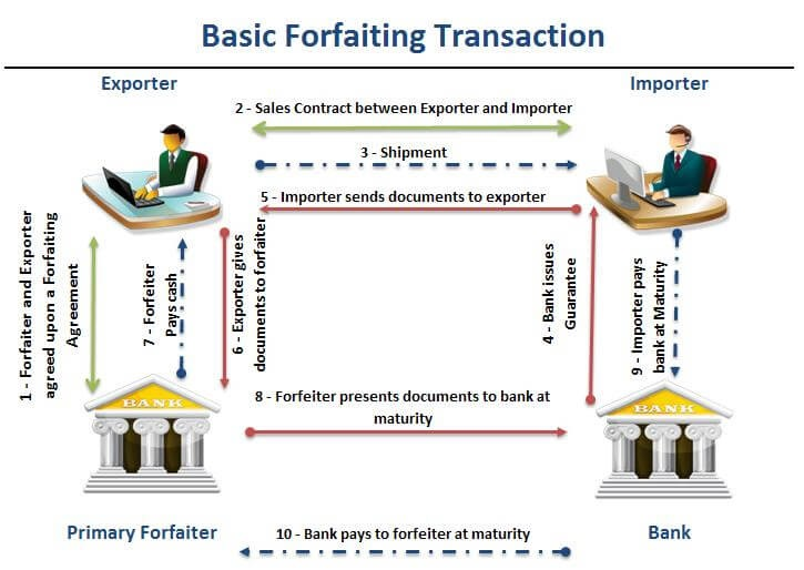 Figure 1 : Basic Forfaiting Transaction