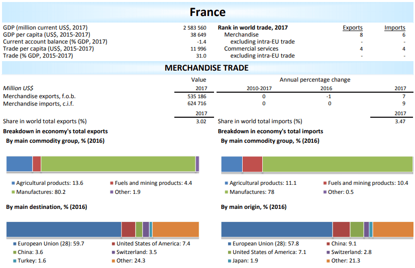 overview of france international trade