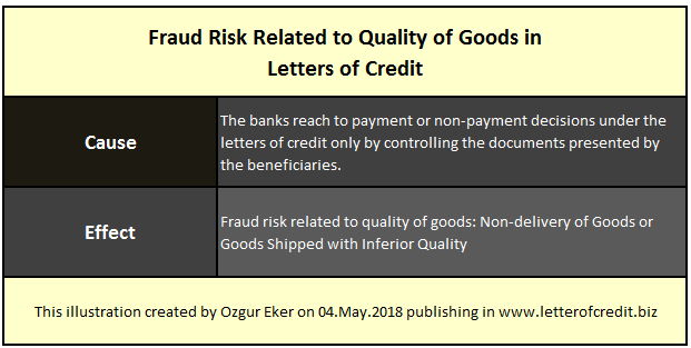 fraud risks in letters of credit