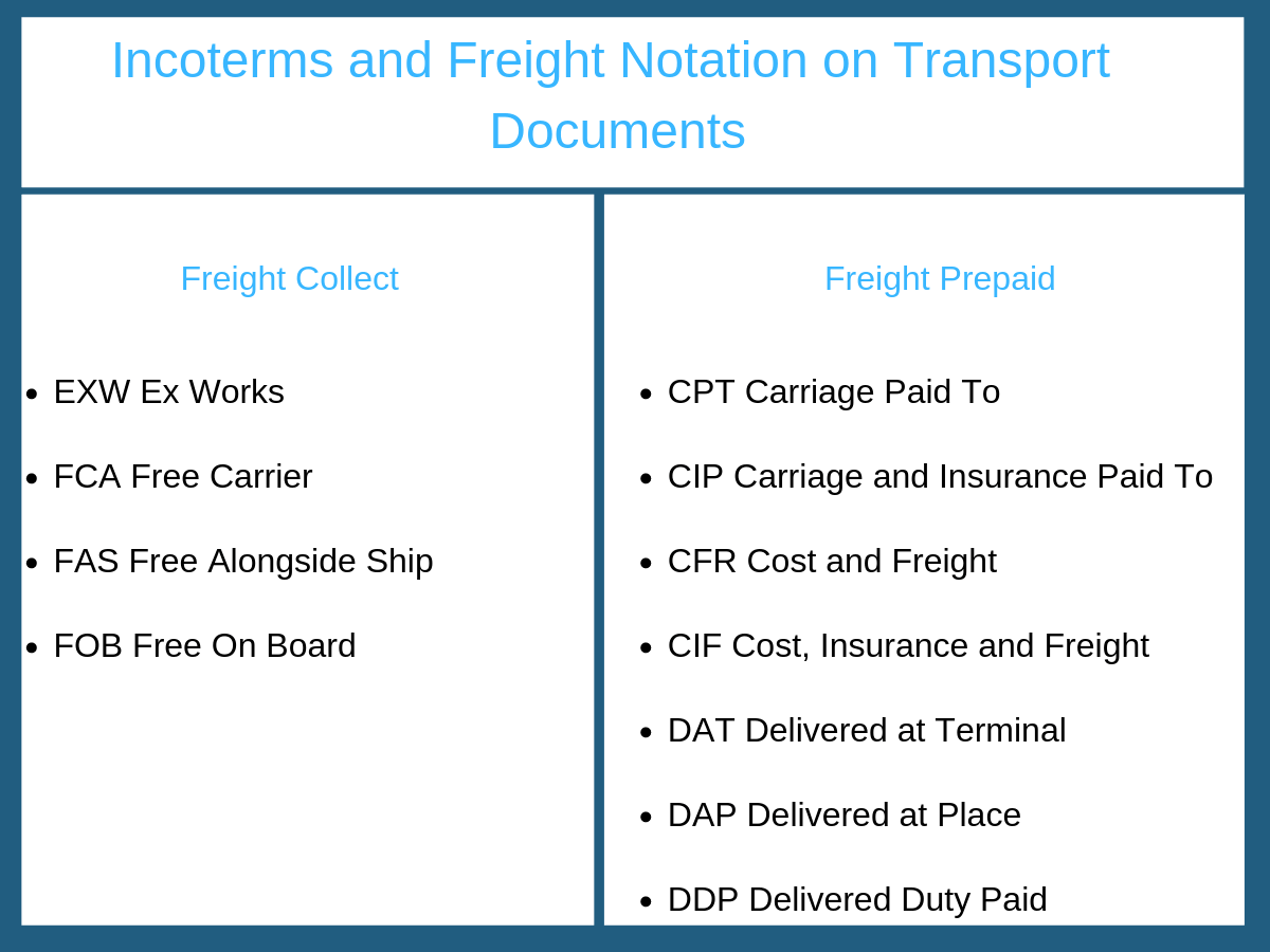 Incoterms and Freight Notation on Transport Documents