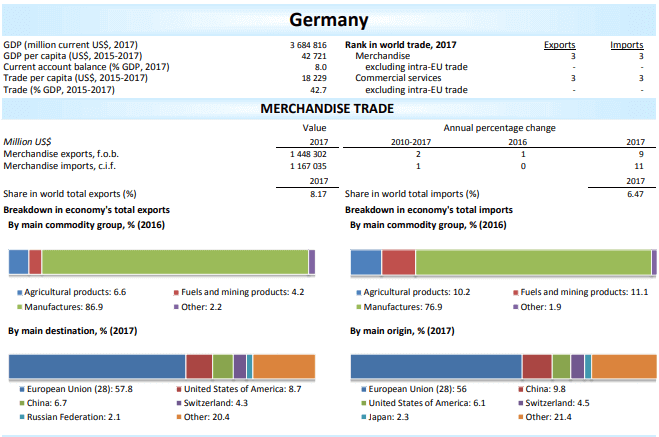 overview of Germany international trade