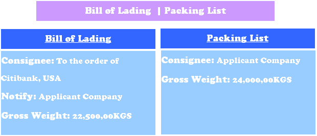 Gross weight on bill of lading and packing list are inconsistent