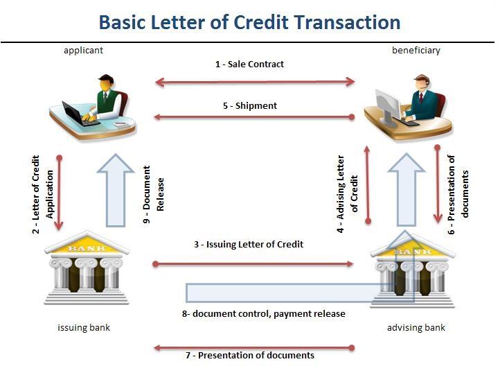Basic import letter of credit transaction flow chart