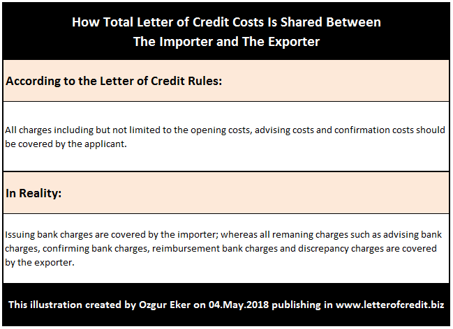 How Letter of Credit Charges are Shared Between the Importer and the Exporter