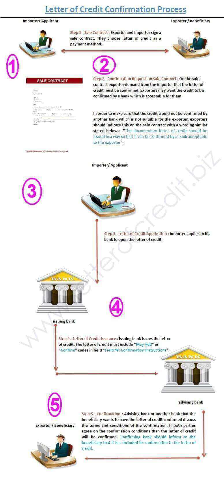 Figure 1 : Step by step explanation of letter of credit confirmation process