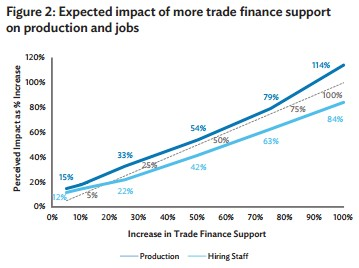 trade finance support and jobs
