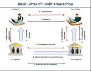 Basic letter of credit transaction flow