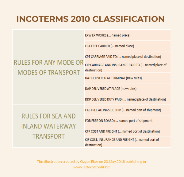 incoterms 2010 classification