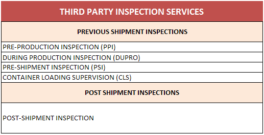 types of inspection