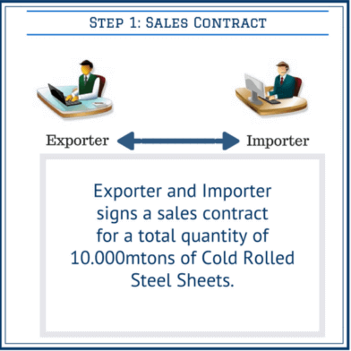 sales contract under the letter of credit