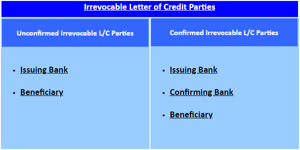 irrevocable letter of credit parties