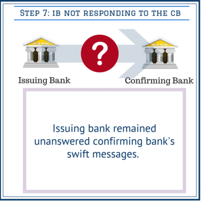Issuing bank remained unanswered confirming bank's swift messages.