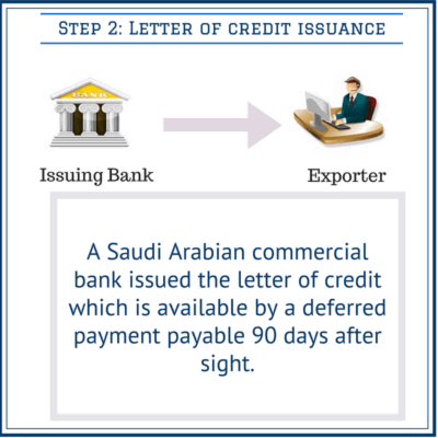 letter of credit issuance