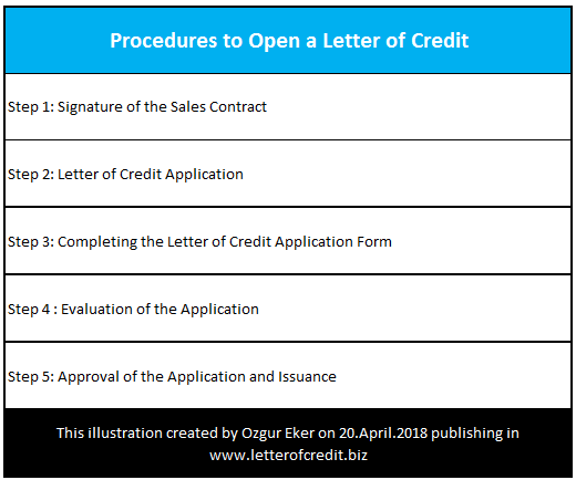 Step-by-Step Procedures to Open a Letter of Credit