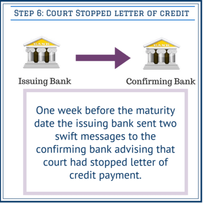 ourt stopped payment of the letter of credit