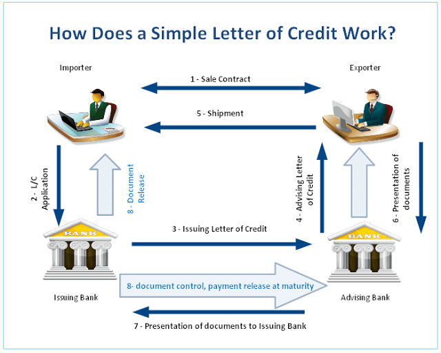 Letter of Credit Transaction | Letterofcredit.biz | LC | L/C