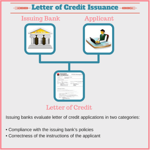letter of credit compliance