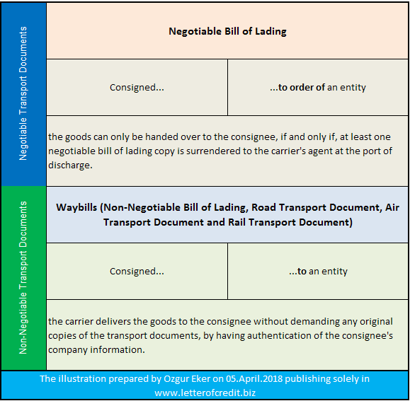negotiable bill of lading and non-negotiable transport documents