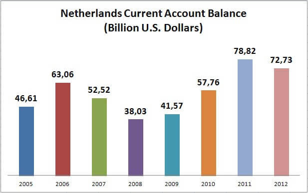Netherlands Current Account Balance (Billion U.S. Dollars)
