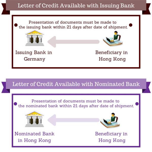 letter of credit available with the issuing bank or the nominated bank