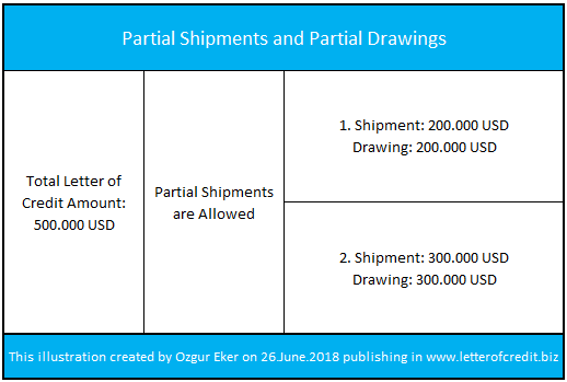 Partial Shipments and Partial Drawings