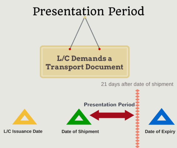 Presentation Period of a Letter of Credit